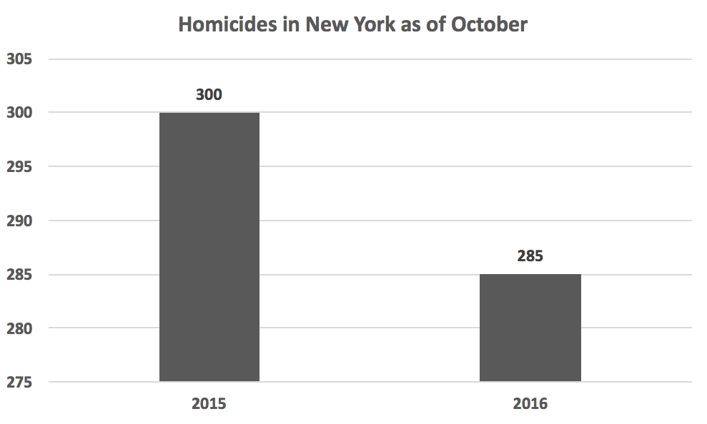 homicides_new_york